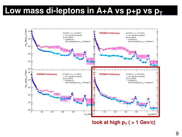 Low mass di-leptons in A+A vs p+p vs p