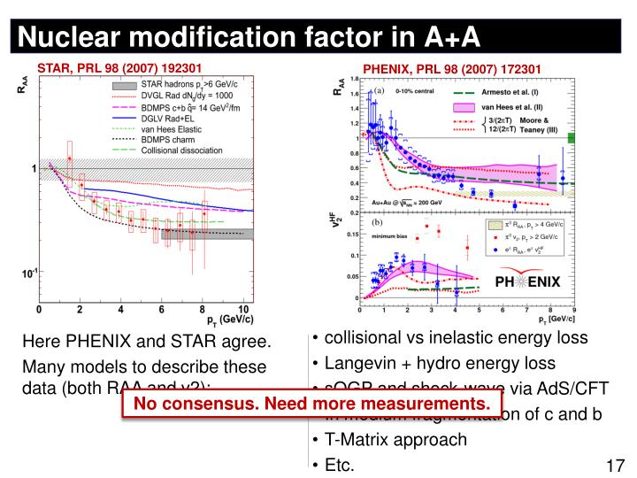 Nuclear modification factor in A+A