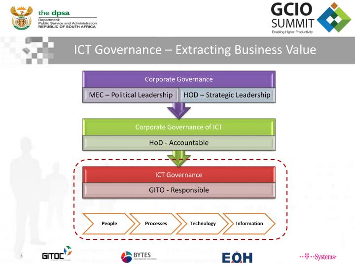 Ict governance extracting business value