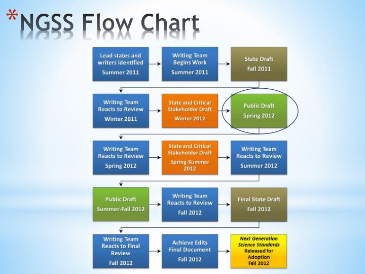NGSS Flow Chart