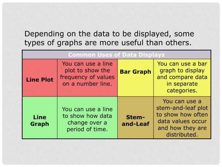 Depending on the data to be displayed, some types of graphs are more useful than others.