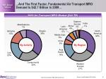 and the first factor fundamental air transport mro demand is 42 7 billion in 2009
