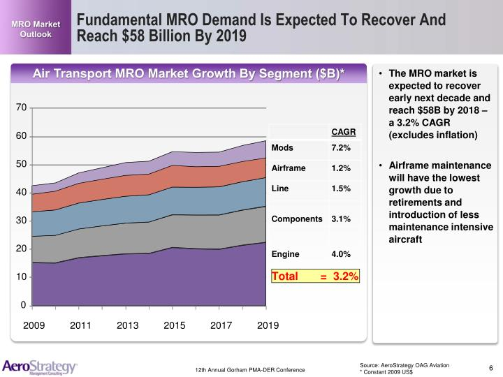 MRO Market Outlook