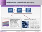 two major factors influence aircraft mro activity