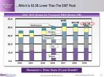 which is 2 3b lower than the 2007 peak
