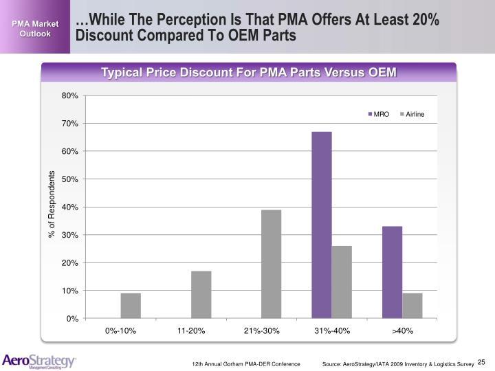 PMA Market Outlook