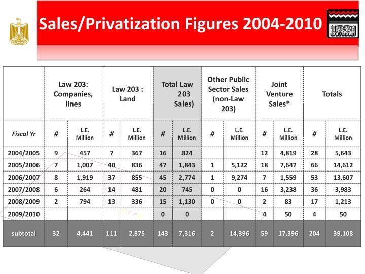 Sales/Privatization Figures 2004-2010