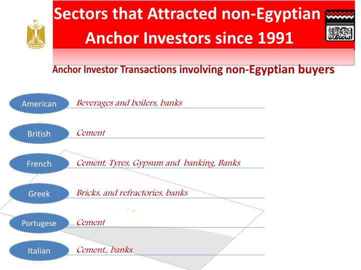 Sectors that Attracted non-Egyptian