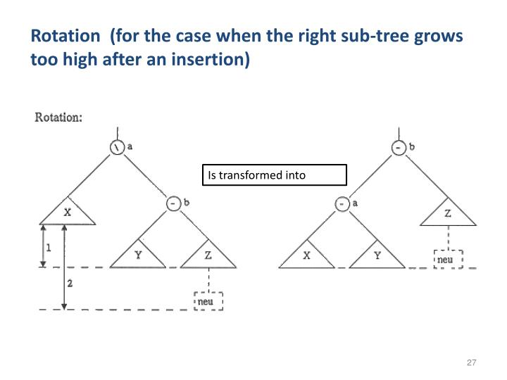 Rotation  (for the case when the right sub-tree grows too high after an insertion)