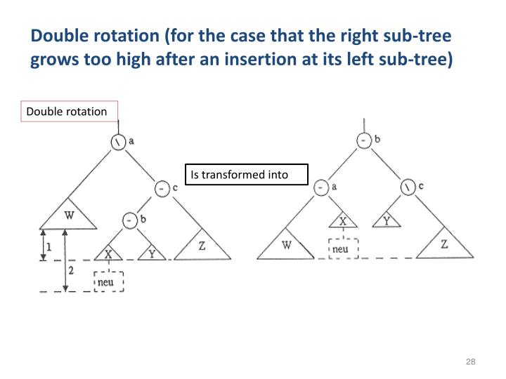 Double rotation (for the case that the right sub-tree grows too high after an insertion at its left sub-tree)