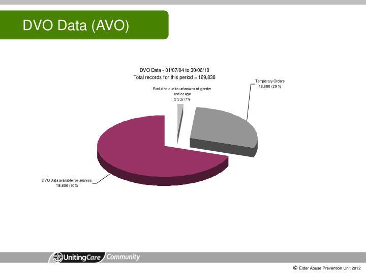 DVO Data (AVO)