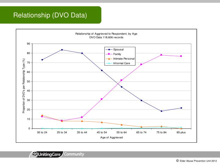 Relationship (DVO Data)