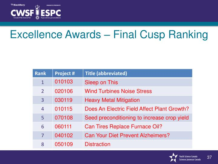 Excellence Awards – Final Cusp Ranking