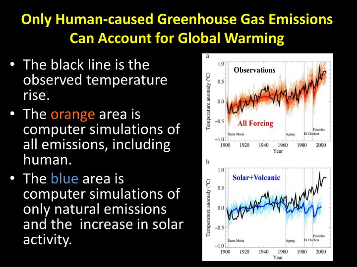 Only Human-caused Greenhouse Gas Emissions Can Account for Global Warming