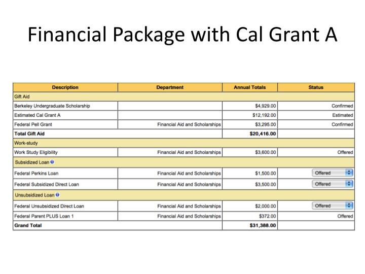 Financial Package with Cal Grant A