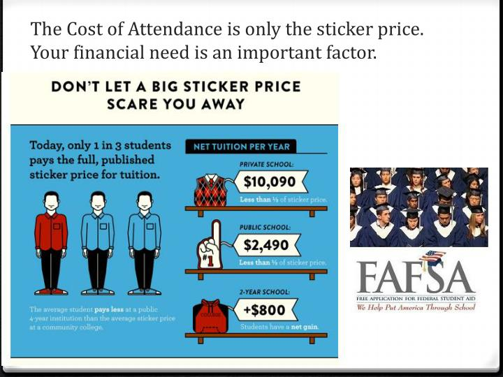 The Cost of Attendance is only the sticker price.  Your financial need is an important factor.