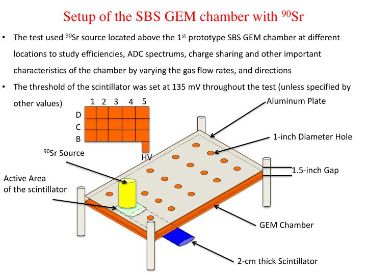 Setup of the SBS GEM chamber with