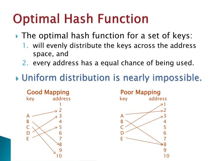 Optimal Hash Function
