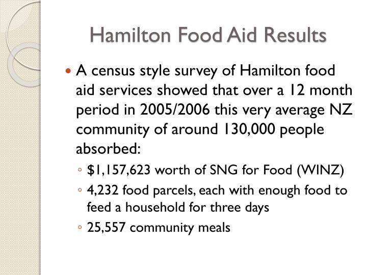 Hamilton Food Aid Results