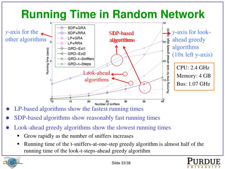 LP-based algorithms