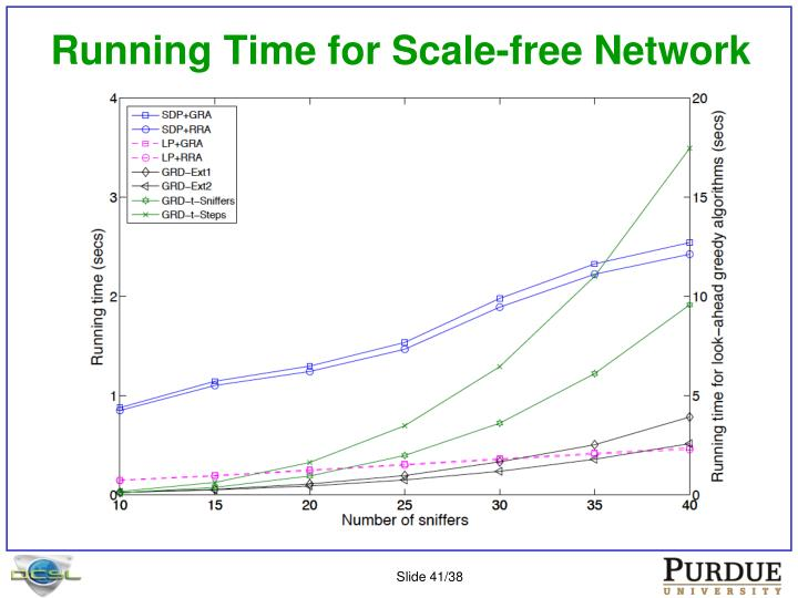 Running Time for Scale-free Network