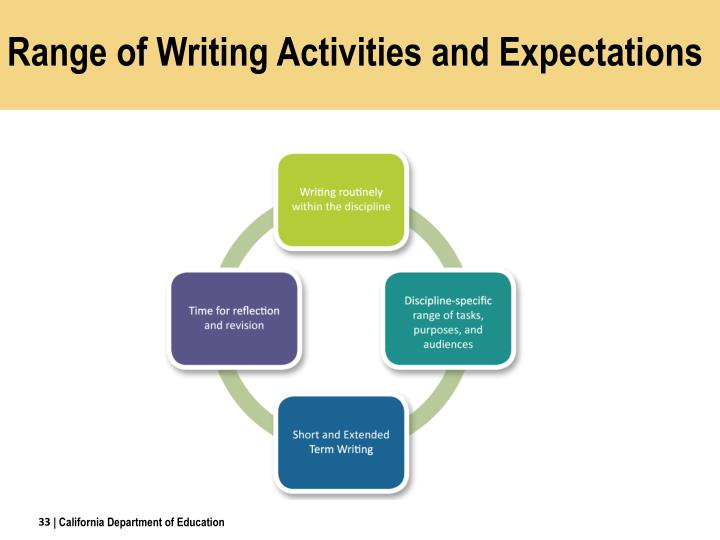 Range of Writing Activities and Expectations