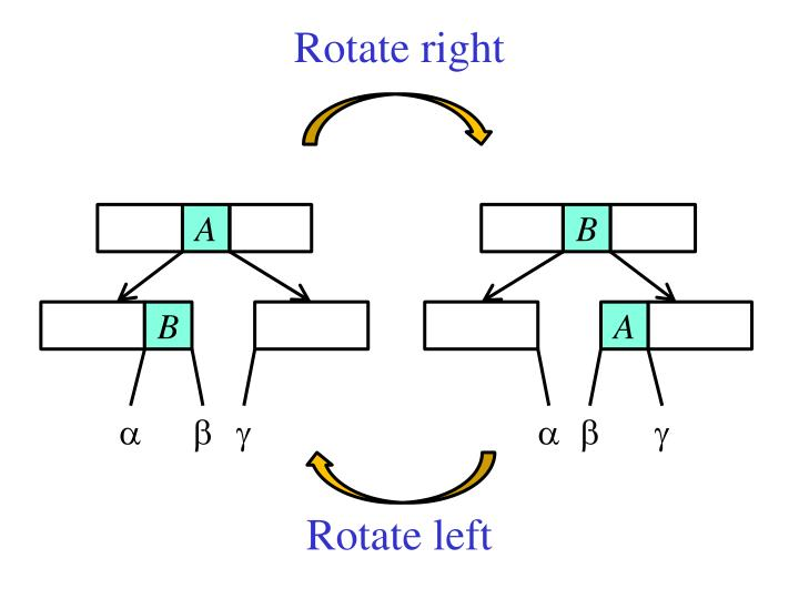 Rotate right
