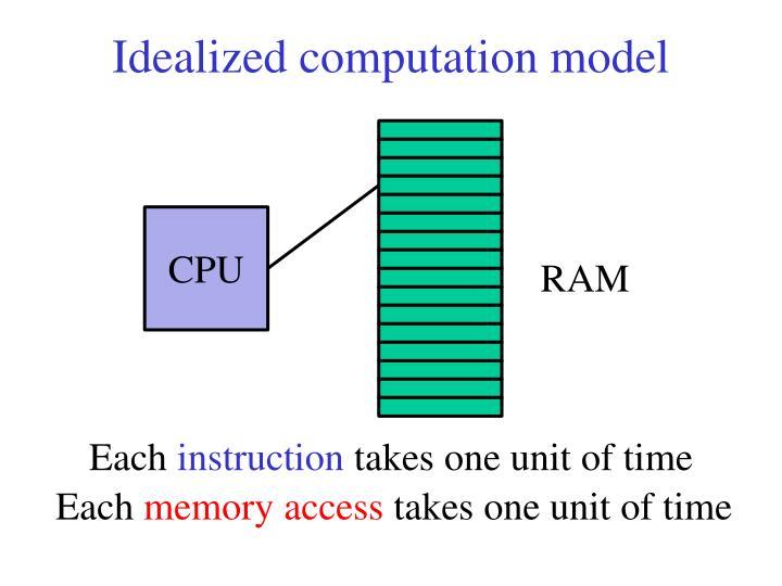 Idealized computation
