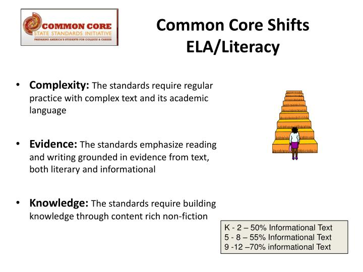 Common Core Shifts  ELA/Literacy