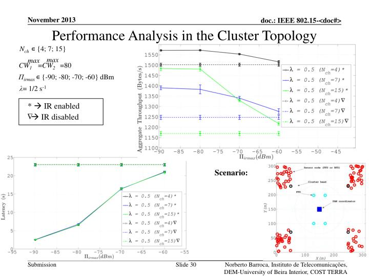 Performance Analysis in the Cluster Topology