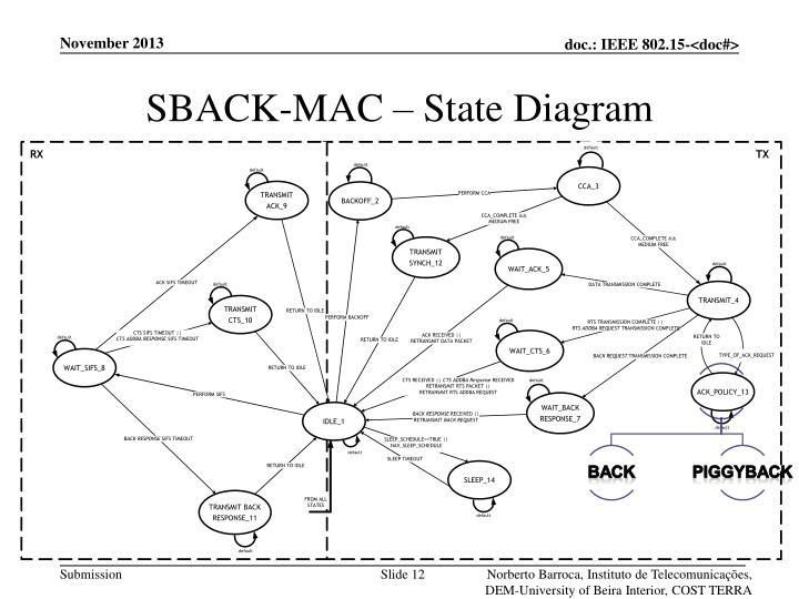 SBACK-MAC – State Diagram