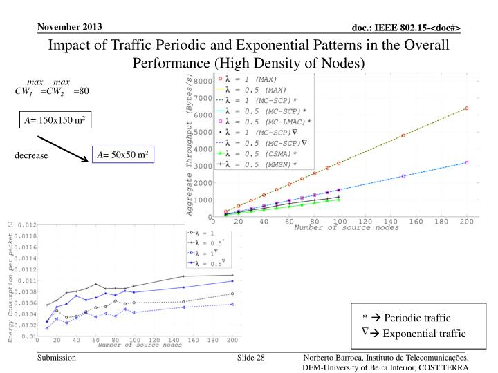 Impact of Traffic Periodic and Exponential Patterns in the Overall Performance (High Density of Nodes)