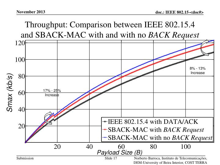 Throughput: Comparison between IEEE 802.15.4 and SBACK-MAC with and with no