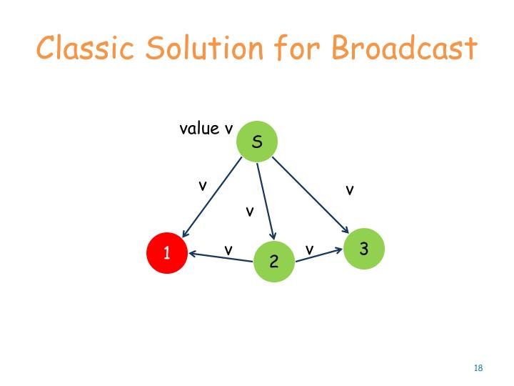 Classic Solution for Broadcast