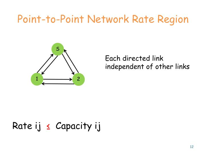Point-to-Point Network Rate Region