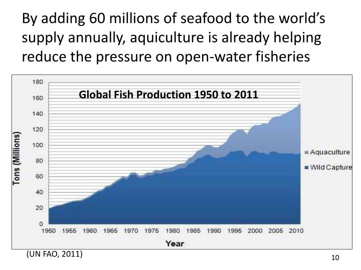 By adding 60 millions of seafood to the world's supply annually, aquiculture is already helping reduce the pressure on open-water fisheries
