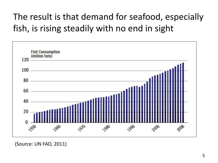 The result is that demand for seafood, especially fish,