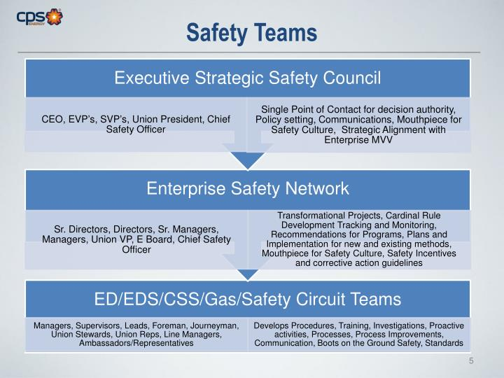 Safety Teams