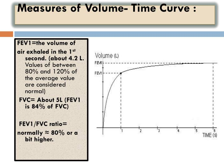 Measures of Volume- Time Curve :