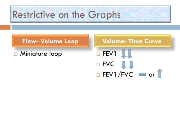 Restrictive on the Graphs