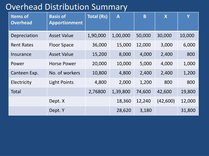 Overhead Distribution Summary
