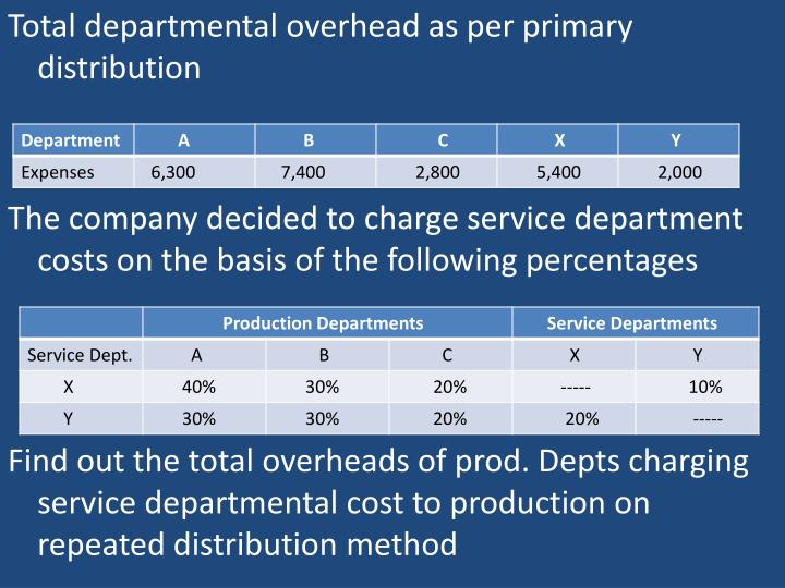 Total departmental overhead as per primary distribution