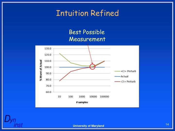 Intuition Refined