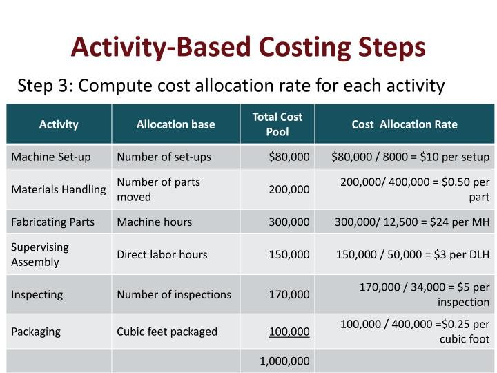 Activity-Based Costing Steps