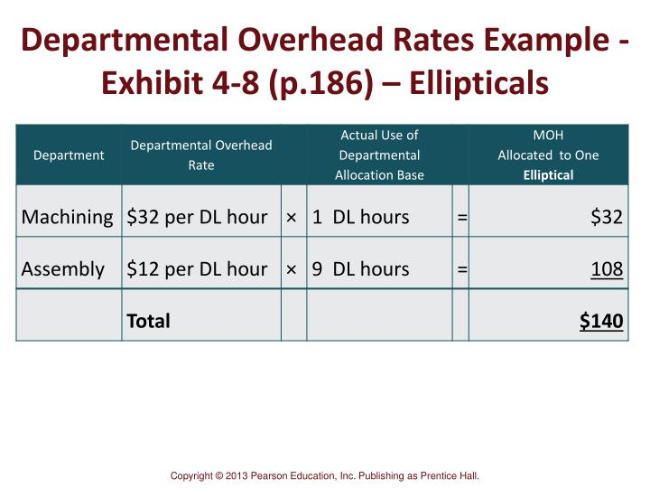 Departmental Overhead Rates Example -