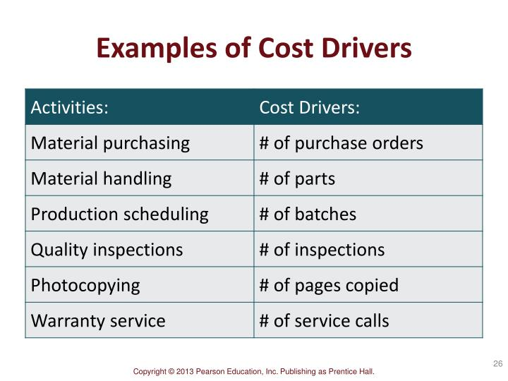Examples of Cost Drivers