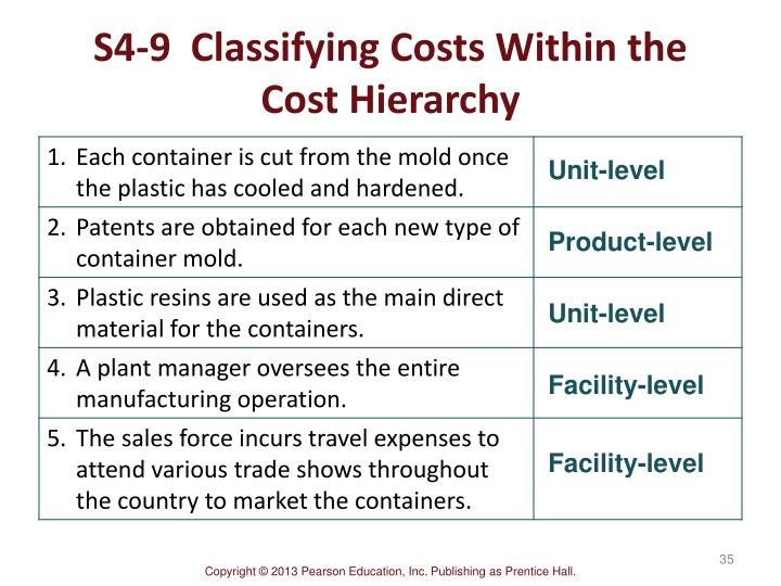 S4-9  Classifying Costs Within the