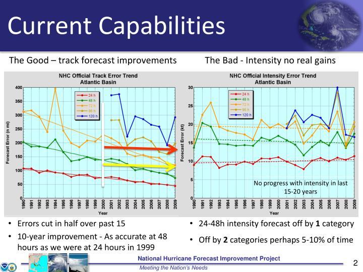 The Good – track forecast improvements