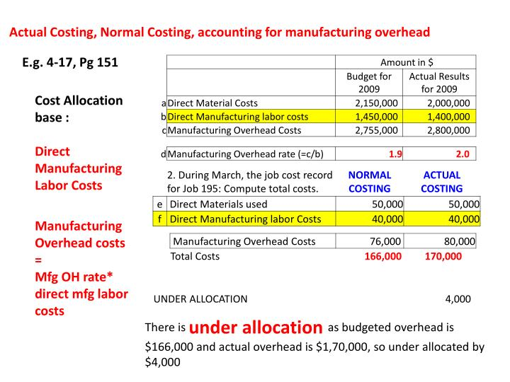 Actual Costing, Normal Costing, accounting for manufacturing overhead