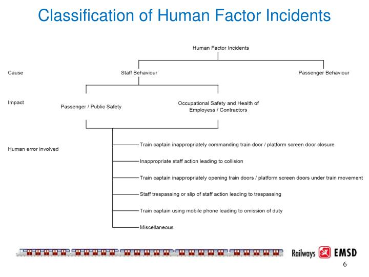 Classification of Human Factor